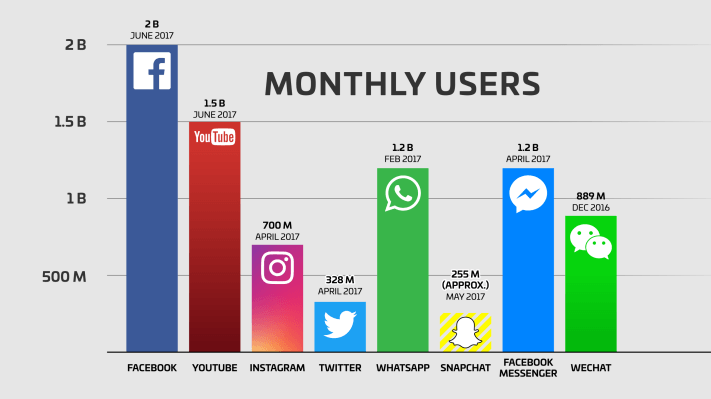 Chart showing active users on differents social media platforms