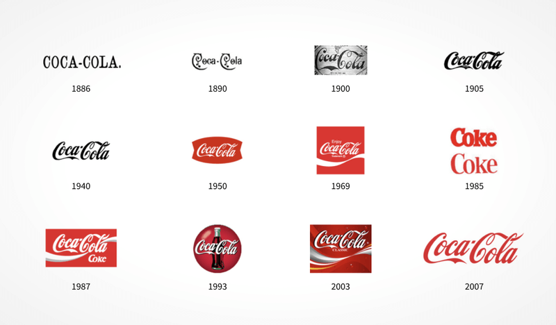 Evolution of Coca-Cola's logo and brand