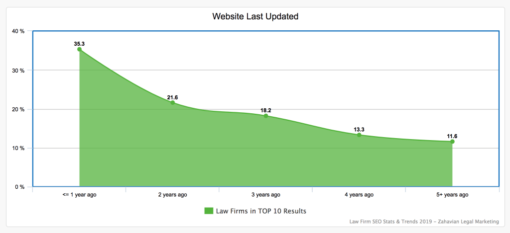 Graph illustrates percentage top 10 ranking law firm websites and time since last web design refresh