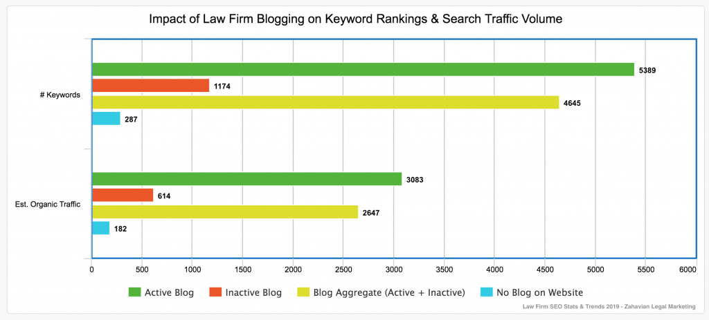Bar chart comparing keywords and search traffic for law firm website with and without blogs