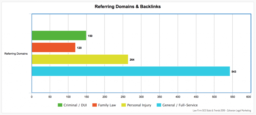 Horizontal bar graph illustrating difference between the number of referring domains by attorney legal practice types