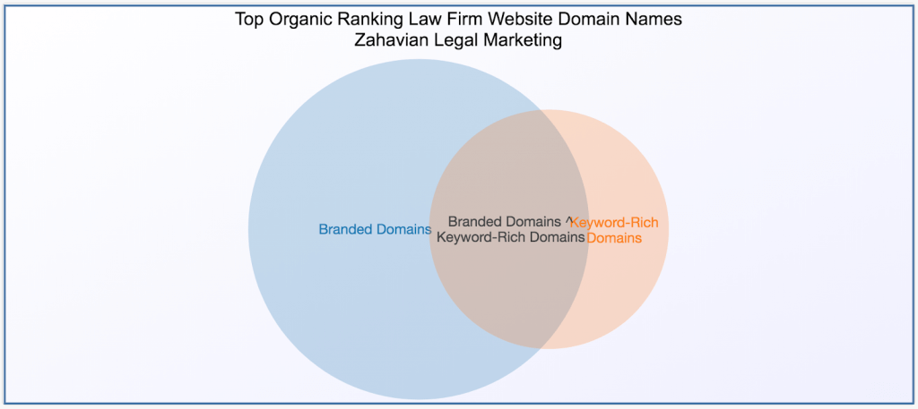 Venn diagram of branded domain names and keyword-rich or exact domain match names