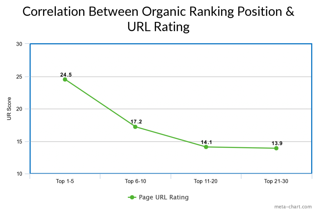 Line chart showing the correlation between organic search ranking position & URL rating