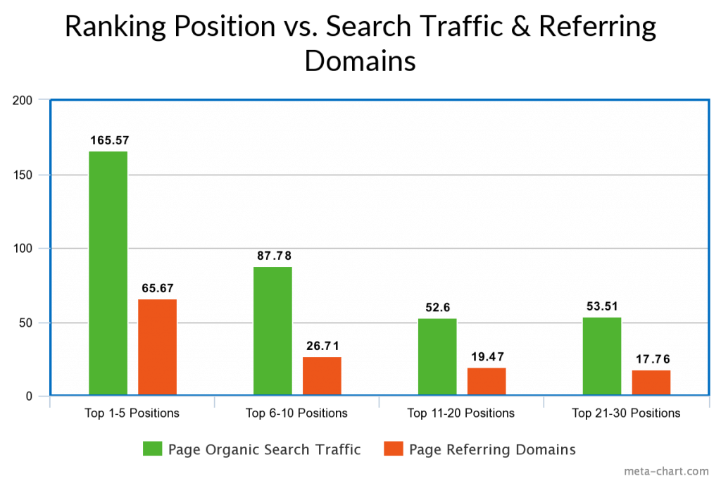 Bar chart showing plotting organic search ranking position vs. estimated search traffic & referring domains